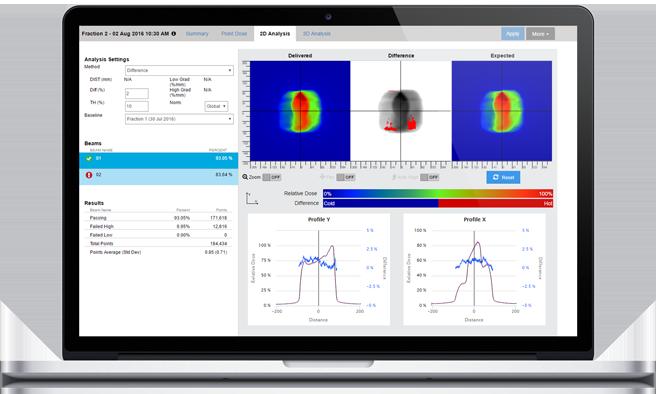 2D Dose Analyse_Sun NUclear_partenaire SEEmed