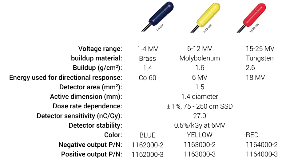 diodes isorad, Sun NUclear, partenaire SEEmed