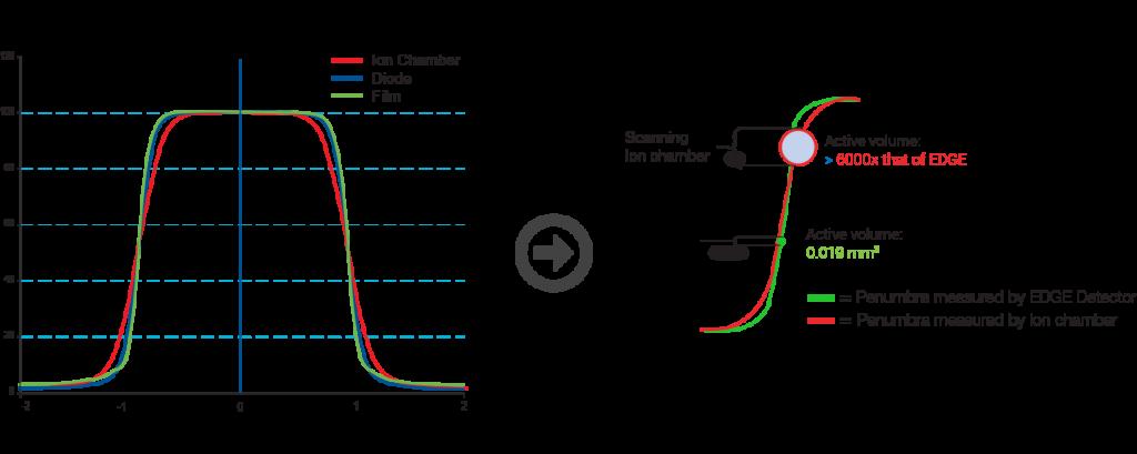 comparaison profils, Sun Nuclear, partenaire SEEmed